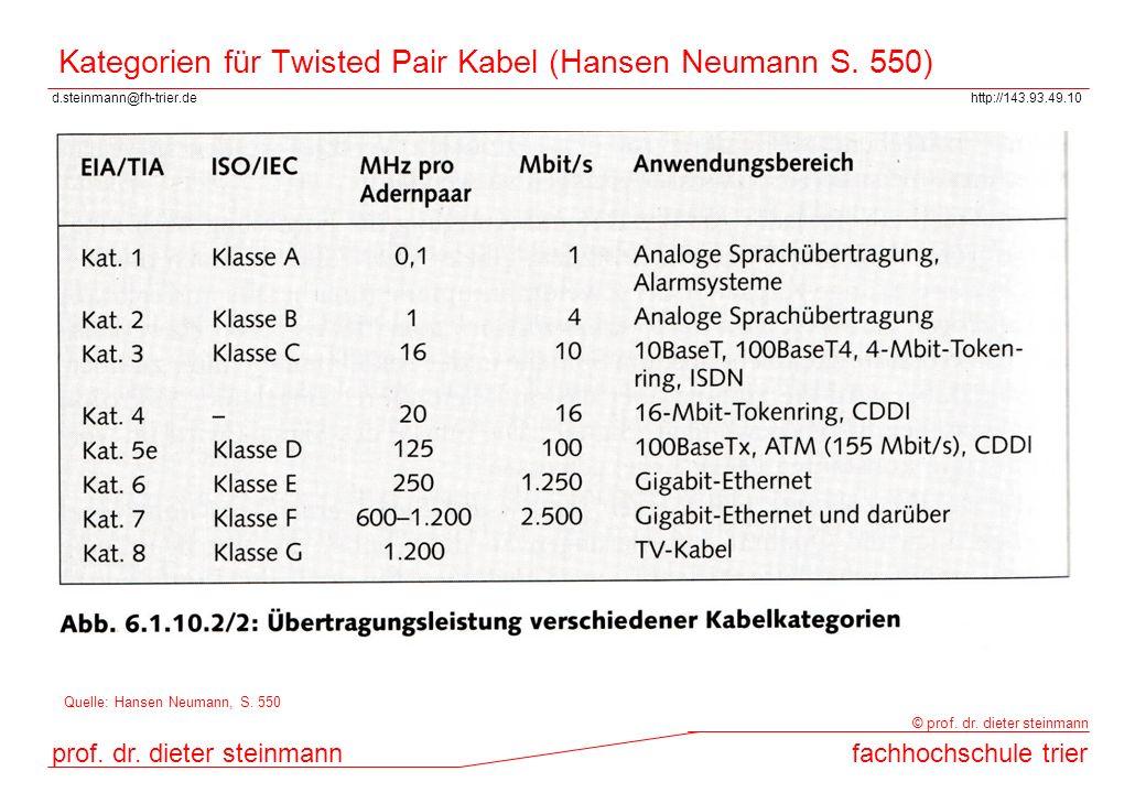 Kategorien für Twisted Pair Kabel (Hansen Neumann S. 550)