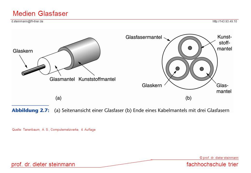 Medien Glasfaser Quelle: Tanenbaum, A. S., Computernetzwerke, 4. Auflage