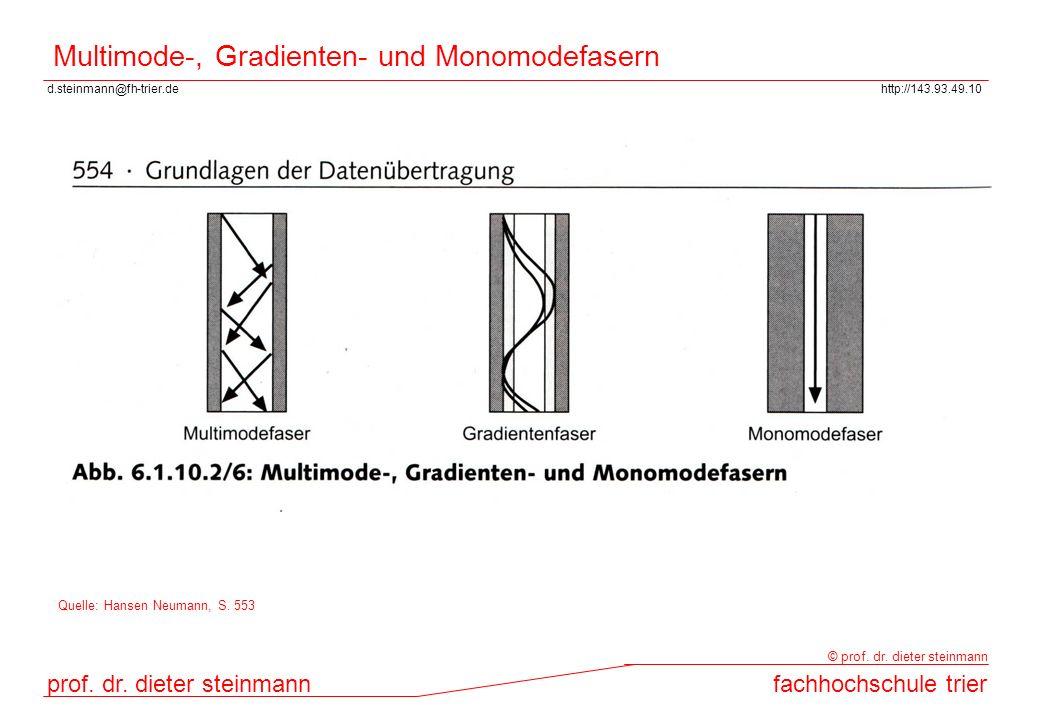 Multimode-, Gradienten- und Monomodefasern