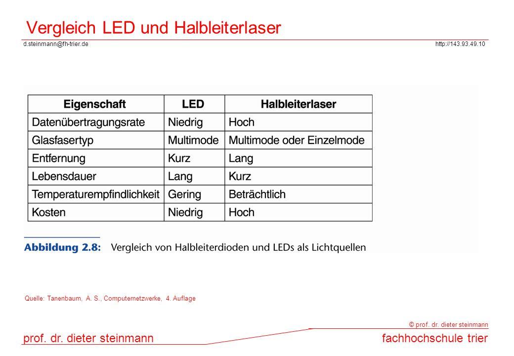 Vergleich LED und Halbleiterlaser