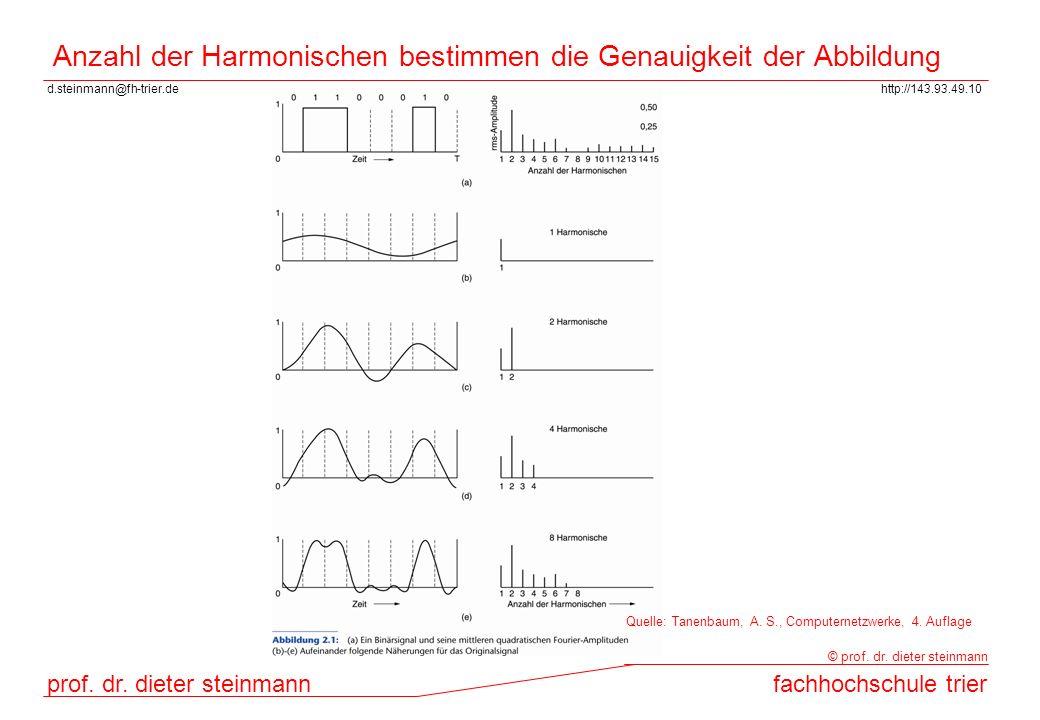 Anzahl der Harmonischen bestimmen die Genauigkeit der Abbildung