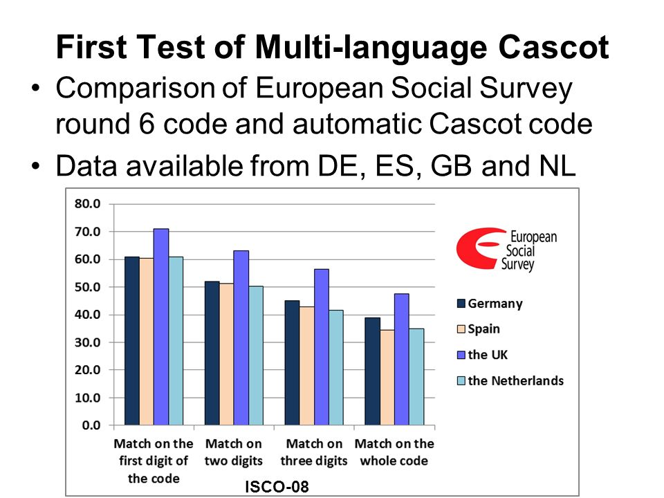 First Test of Multi-language Cascot