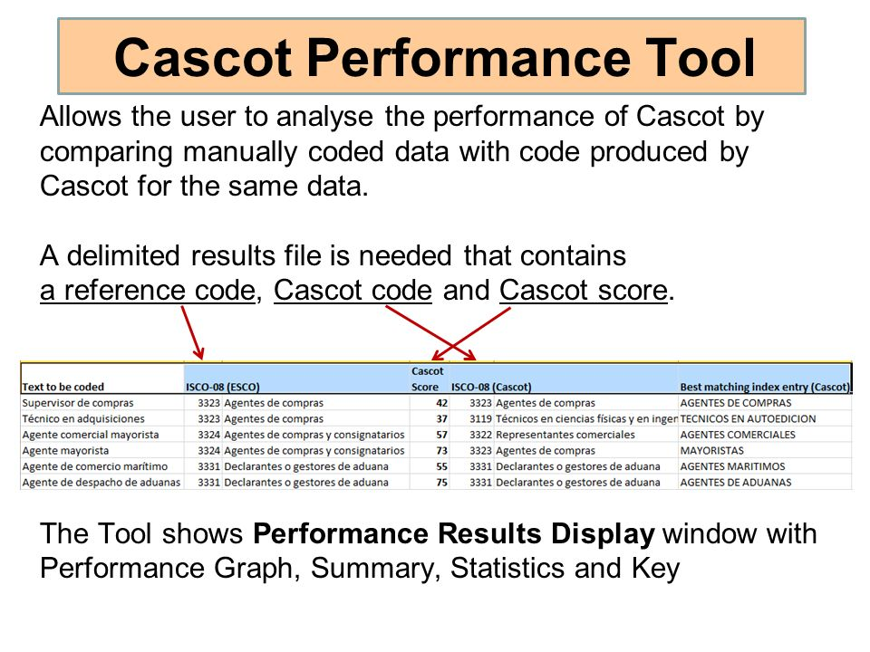 Cascot Performance Tool
