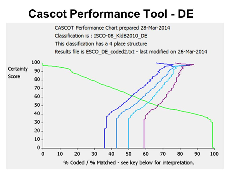 Cascot Performance Tool - DE