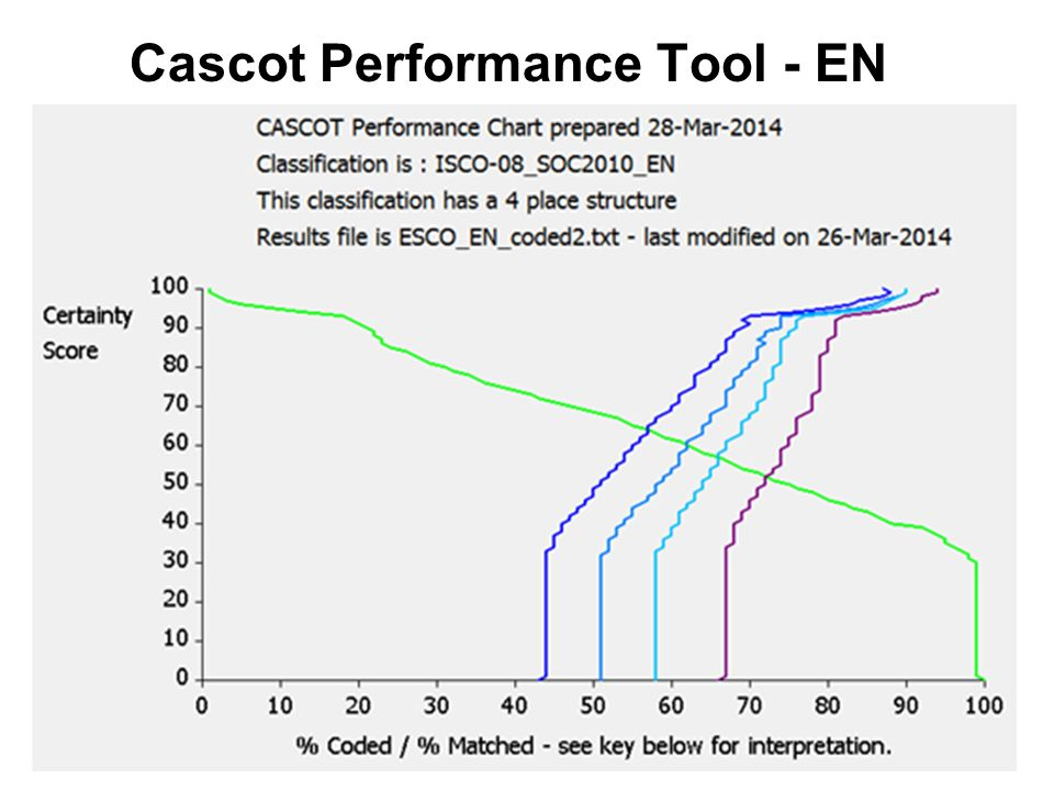 Cascot Performance Tool - EN