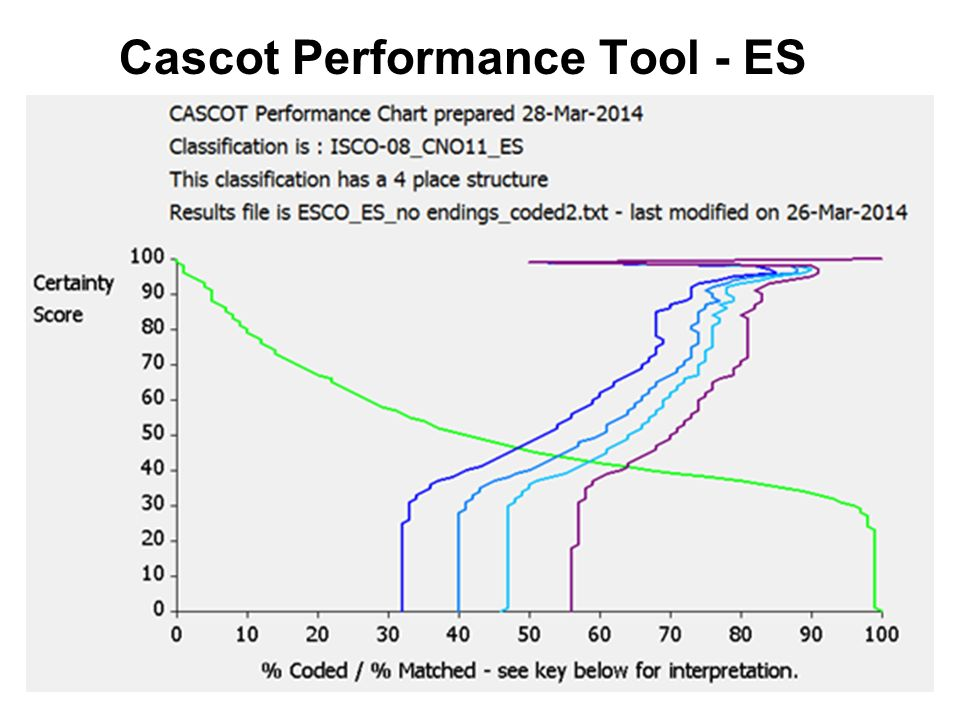 Cascot Performance Tool - ES