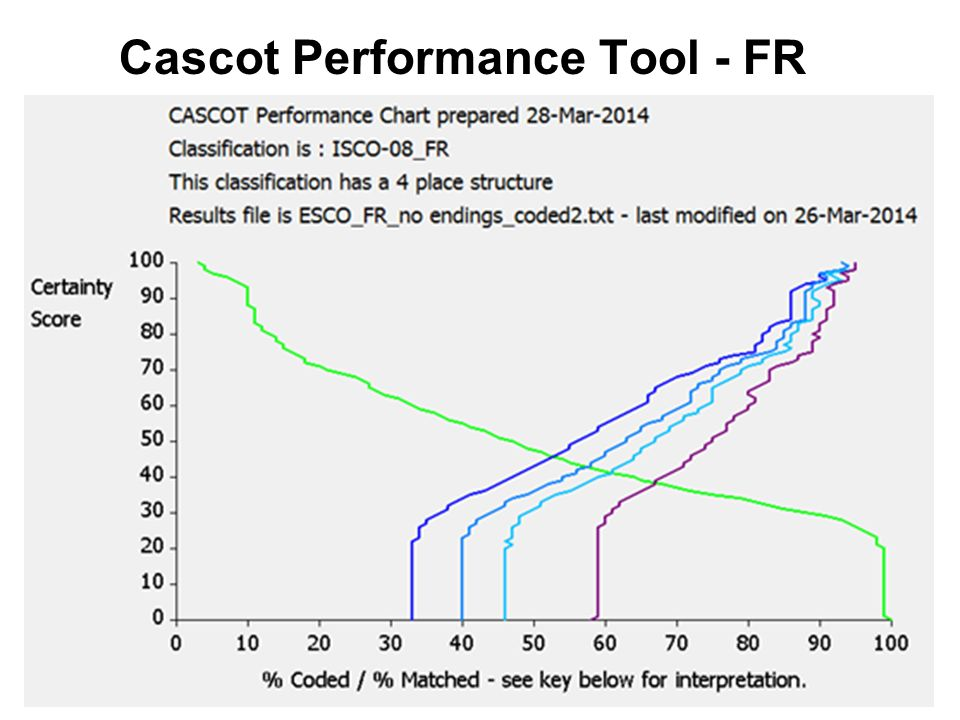 Cascot Performance Tool - FR