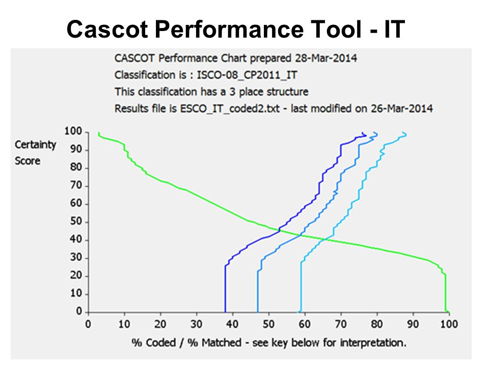 Cascot Performance Tool - IT