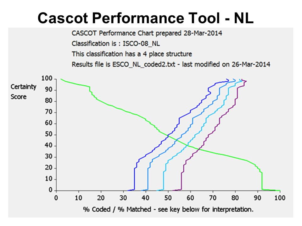 Cascot Performance Tool - NL