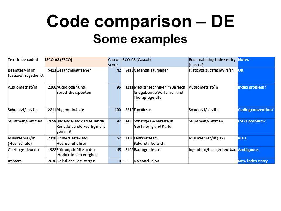 Code comparison – DE Some examples
