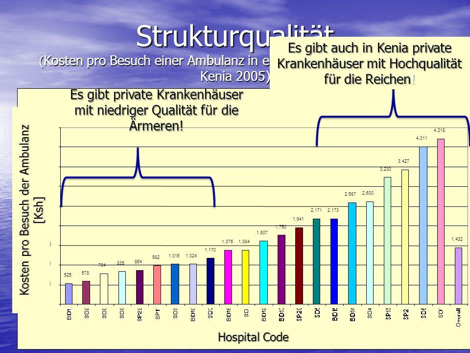 Strukturqualität (Kosten pro Besuch einer Ambulanz in einem privaten Krankenhaus, Kenia 2005)