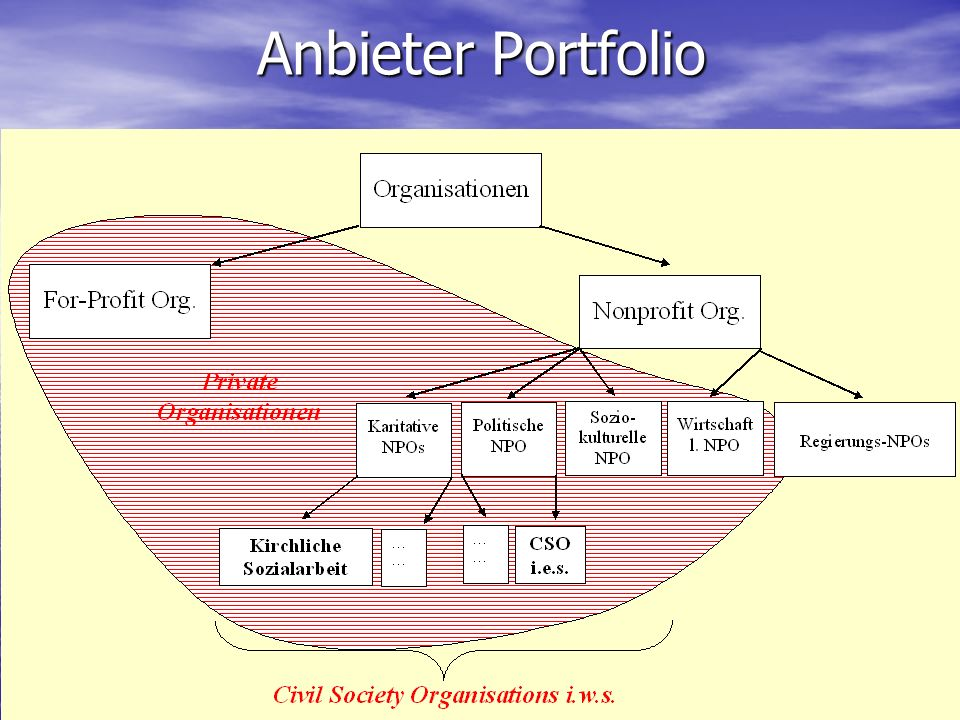 Anbieter Portfolio
