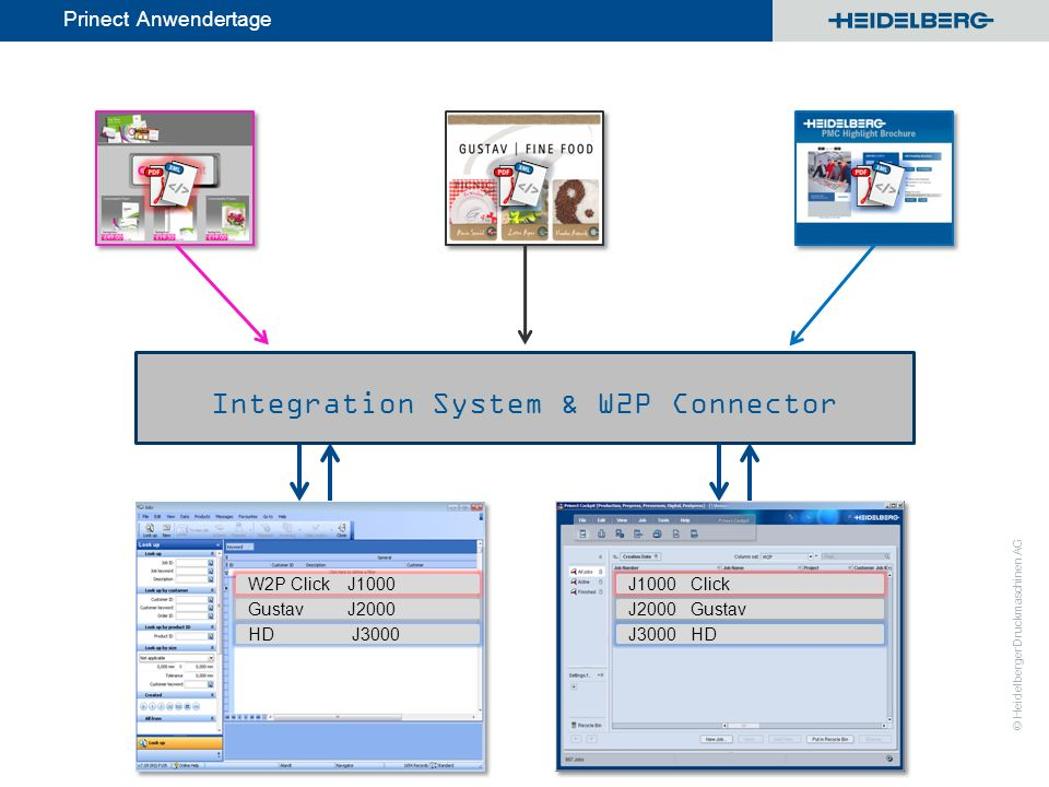Integration System & W2P Connector