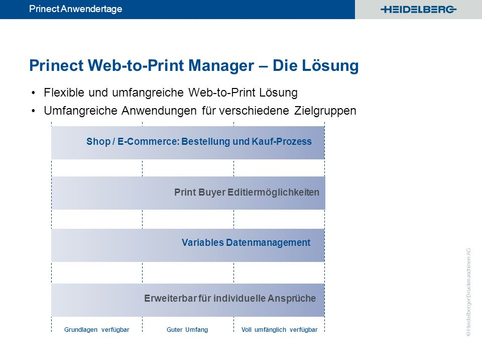 Prinect Web-to-Print Manager – Die Lösung