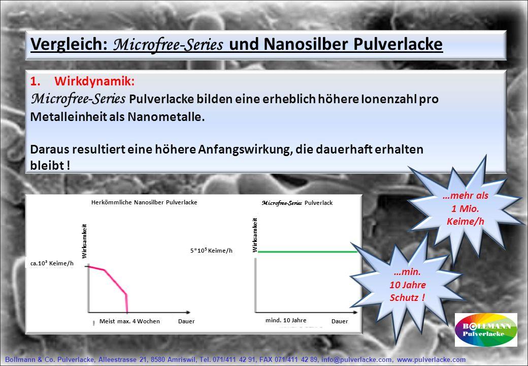 Vergleich: Microfree-Series und Nanosilber Pulverlacke