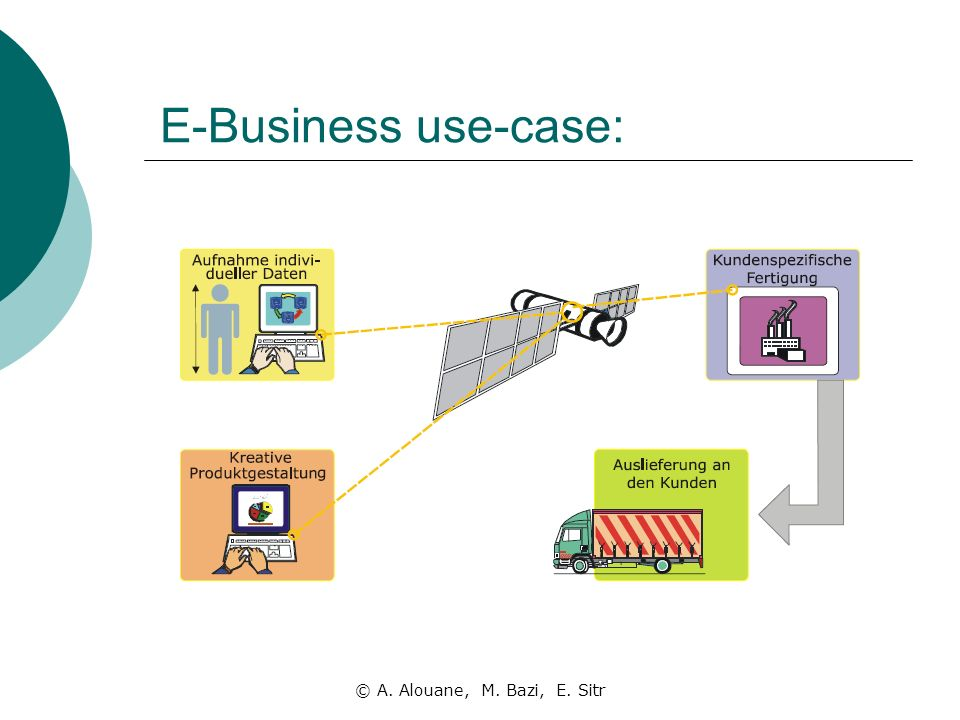 E-Business use-case: © A. Alouane, M. Bazi, E. Sitr