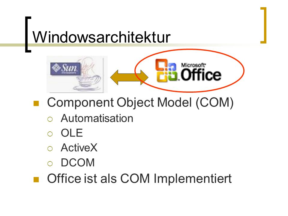 Windowsarchitektur Component Object Model (COM)