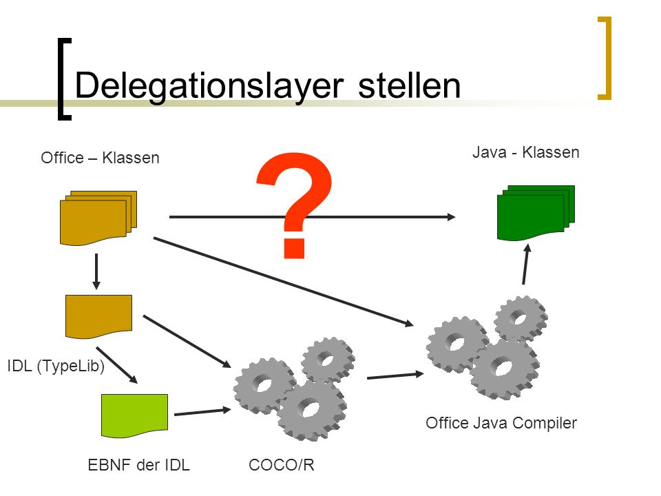 Delegationslayer stellen