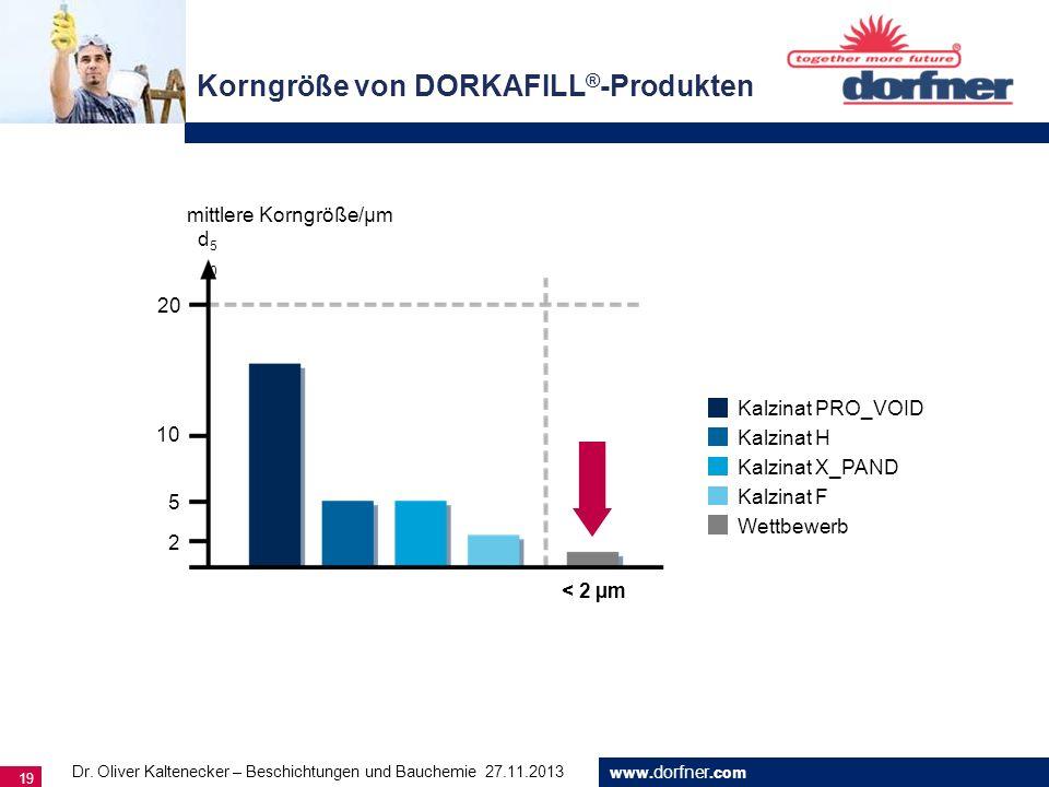 Korngröße von DORKAFILL®-Produkten