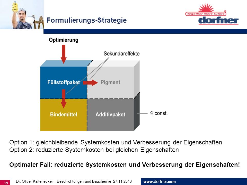 Formulierungs-Strategie