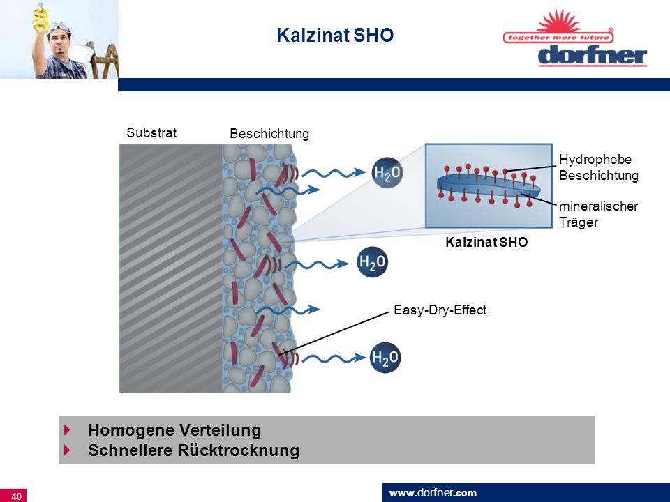 Kalzinat SHO Homogene Verteilung Schnellere Rücktrocknung Substrat