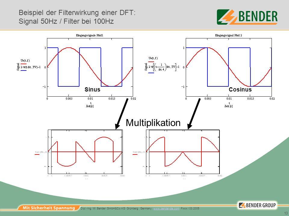 Beispiel der Filterwirkung einer DFT: Signal 50Hz / Filter bei 100Hz