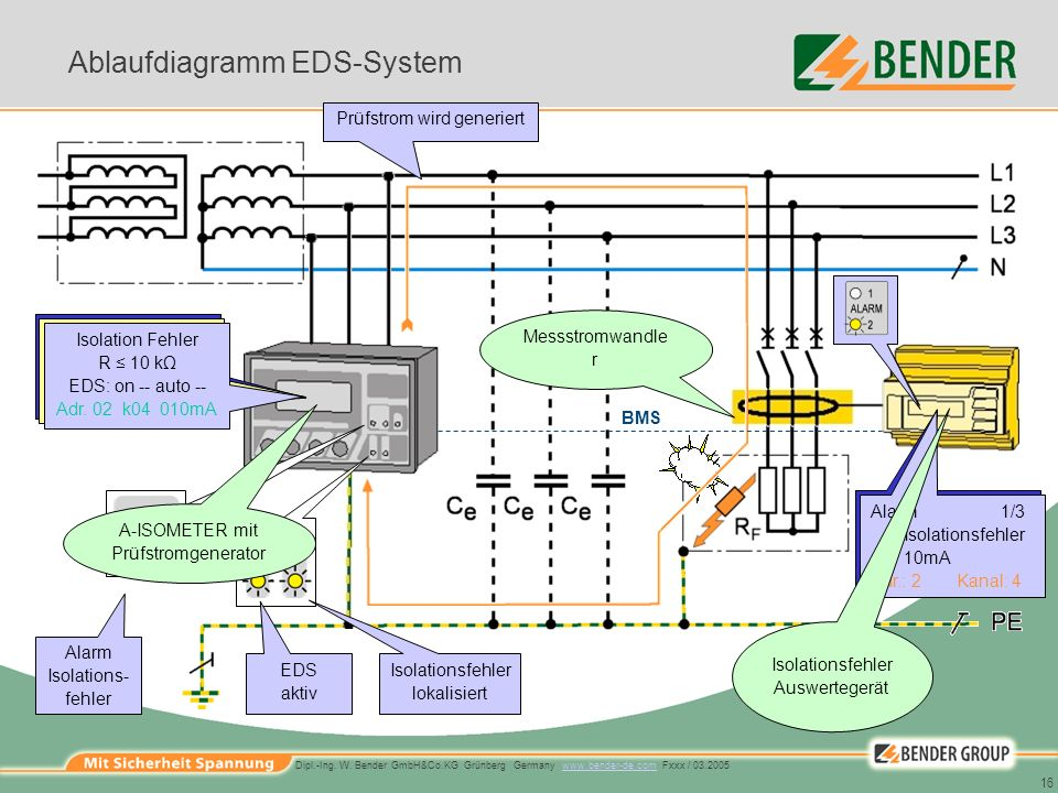 Ablaufdiagramm EDS-System