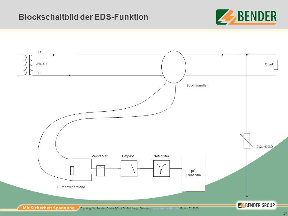 Blockschaltbild der EDS-Funktion