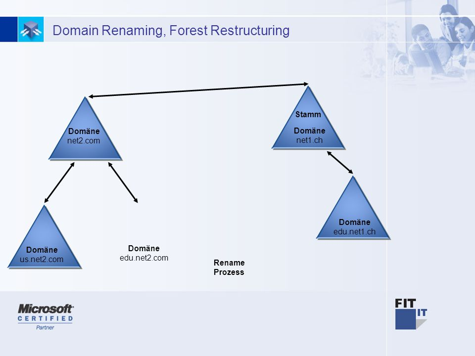 Domain Renaming, Forest Restructuring