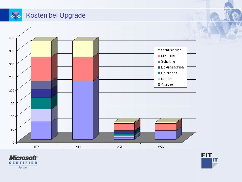 Kosten bei Upgrade Umgebung 4 DC 3 einigen Member 2 Sites