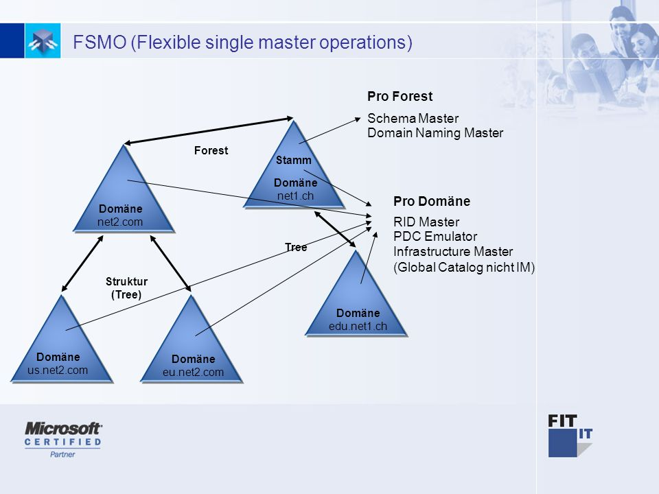 FSMO (Flexible single master operations)