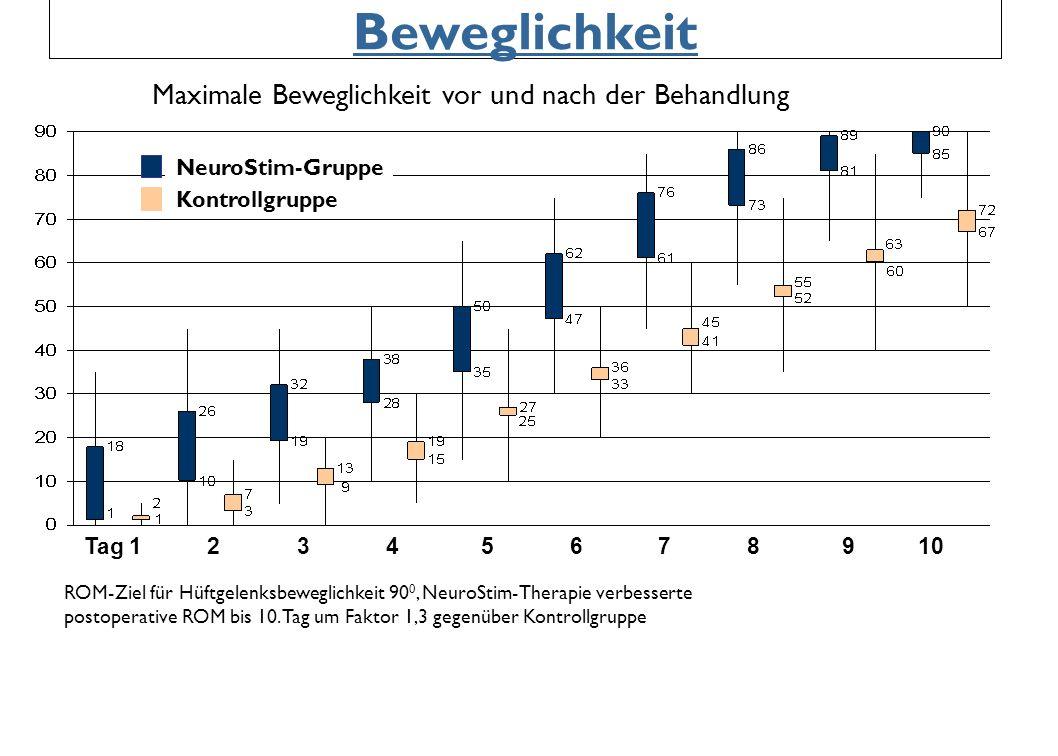 Beweglichkeit Maximale Beweglichkeit vor und nach der Behandlung