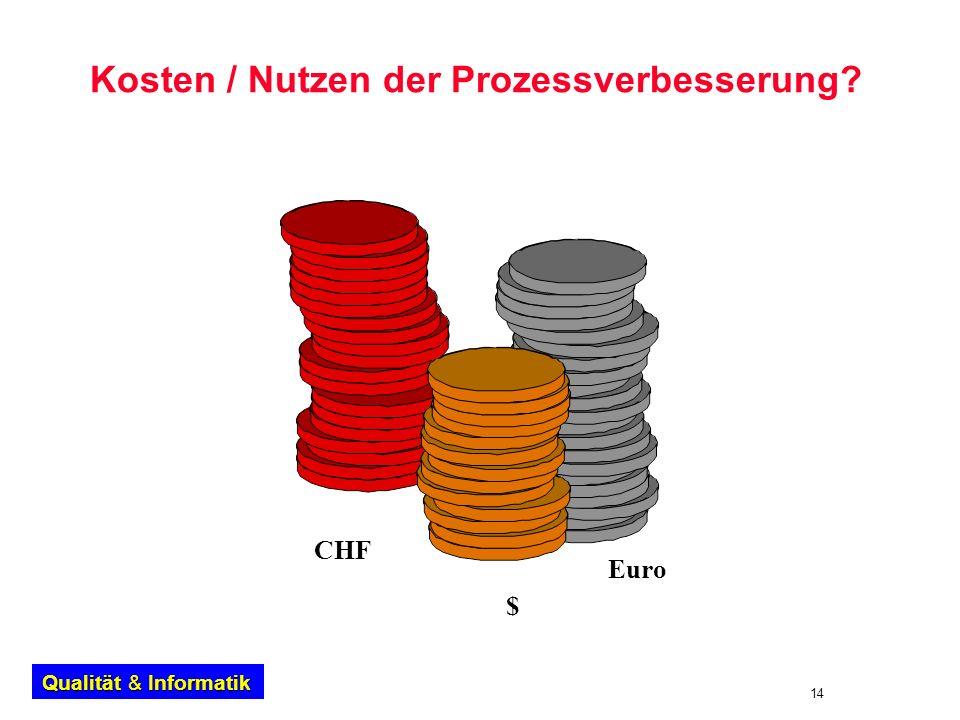 Kosten / Nutzen der Prozessverbesserung