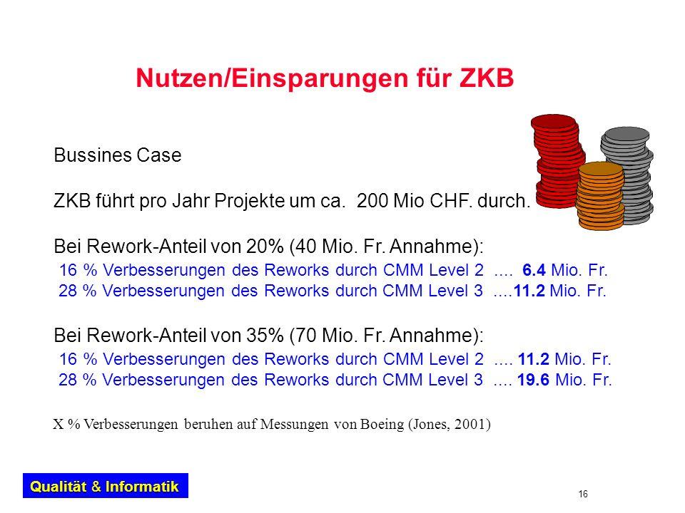 Nutzen/Einsparungen für ZKB