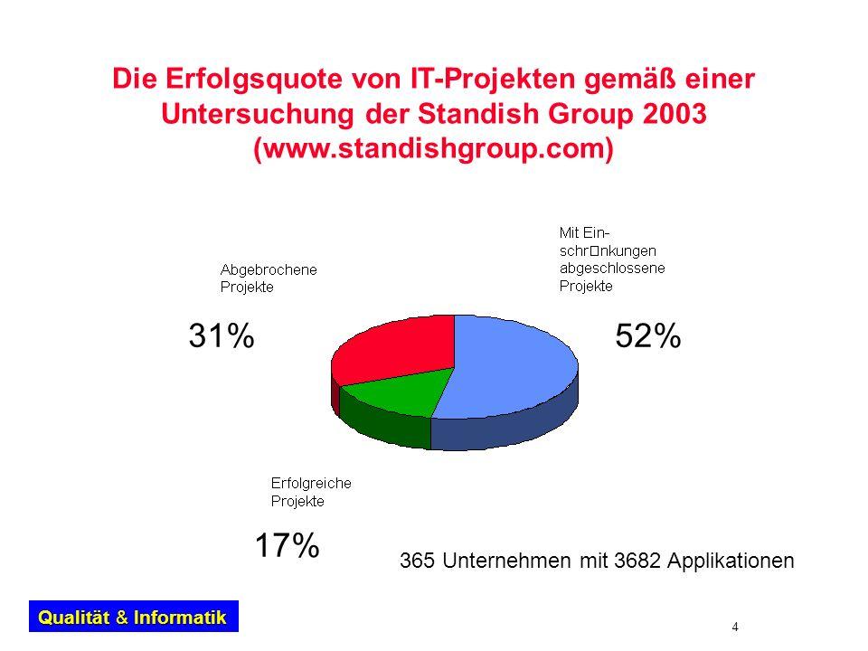 Die Erfolgsquote von IT-Projekten gemäß einer Untersuchung der Standish Group 2003 (www.standishgroup.com)