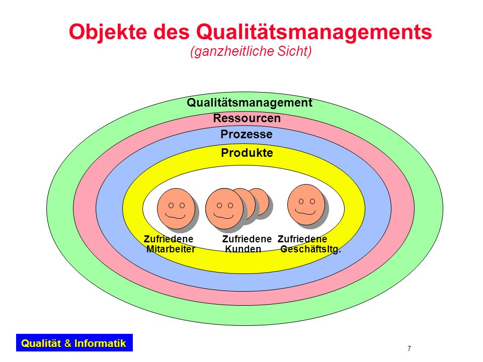 Objekte des Qualitätsmanagements