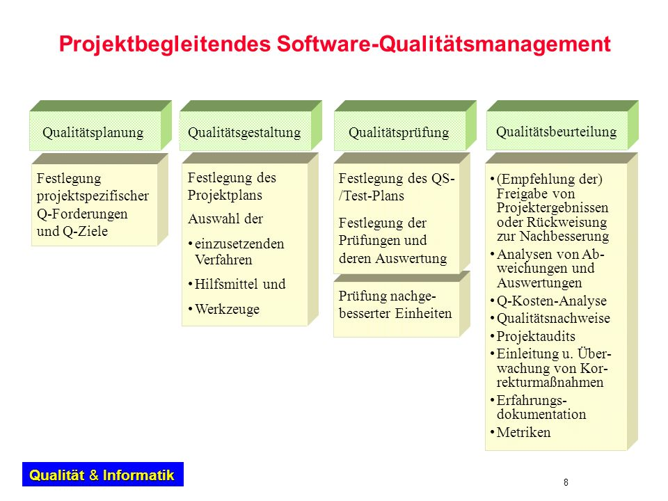 Projektbegleitendes Software-Qualitätsmanagement