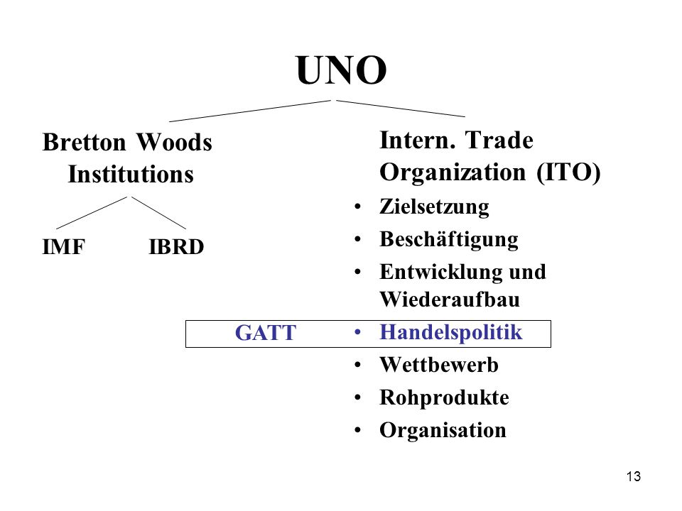 UNO Bretton Woods Institutions Intern. Trade Organization (ITO)
