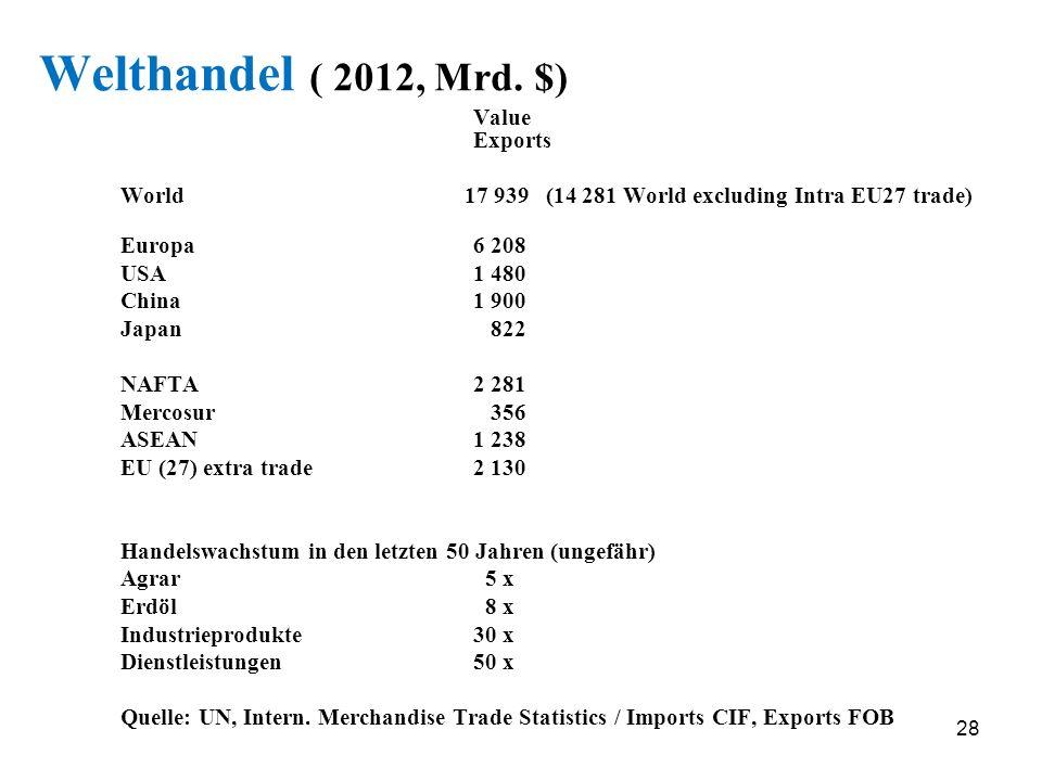 Welthandel ( 2012, Mrd. $) Value Exports