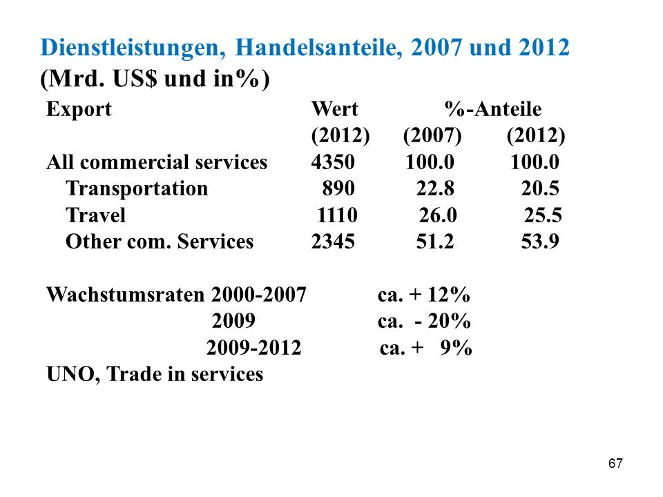 Dienstleistungen, Handelsanteile, 2007 und 2012 (Mrd. US$ und in%)