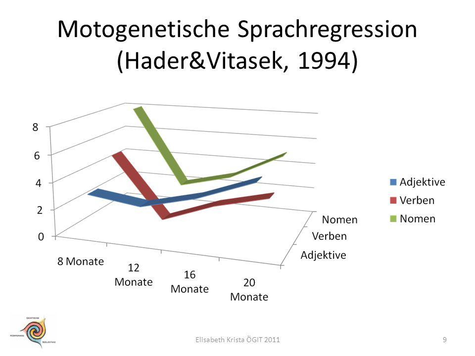 Motogenetische Sprachregression (Hader&Vitasek, 1994)