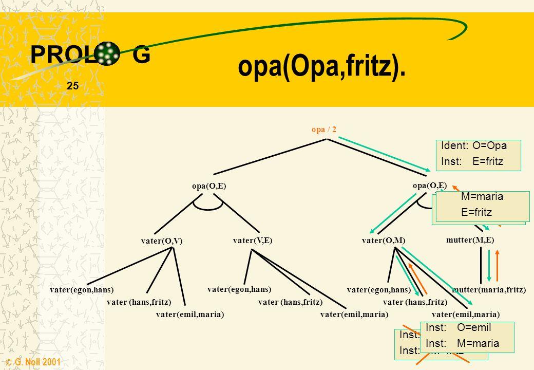 opa(Opa,fritz). Ident: O=Opa Inst: E=fritz M=maria M=fritz E=fritz