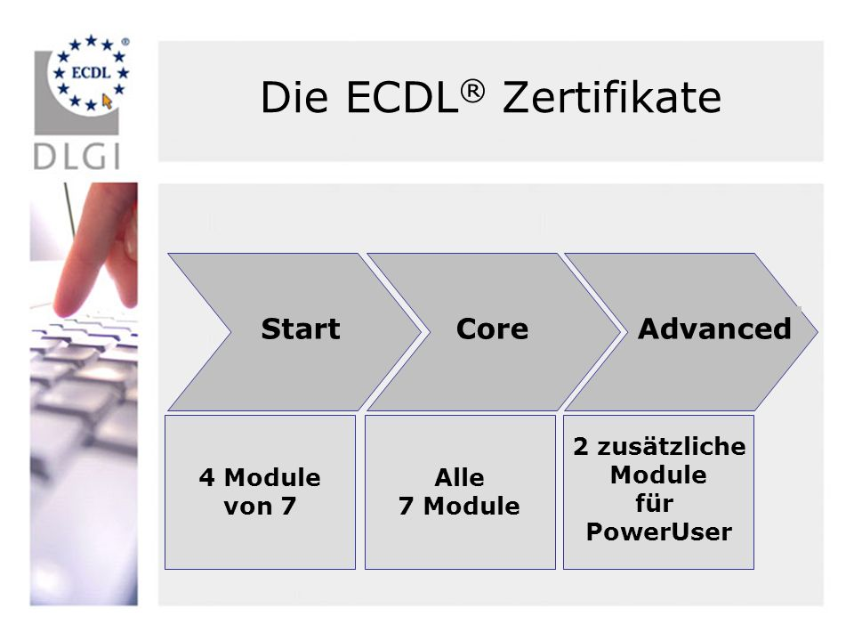 Die ECDL® Zertifikate Start Core Advanced 4 Module von 7 Alle 7 Module