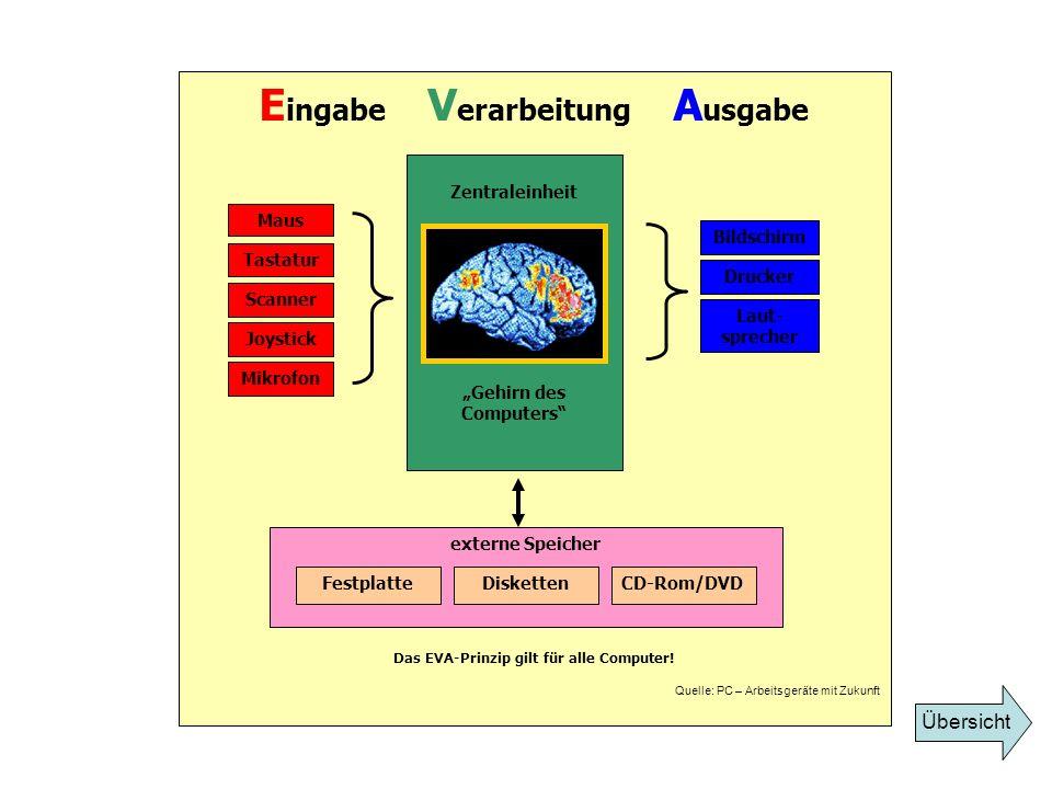 Eingabe Verarbeitung Ausgabe Das EVA-Prinzip gilt für alle Computer!