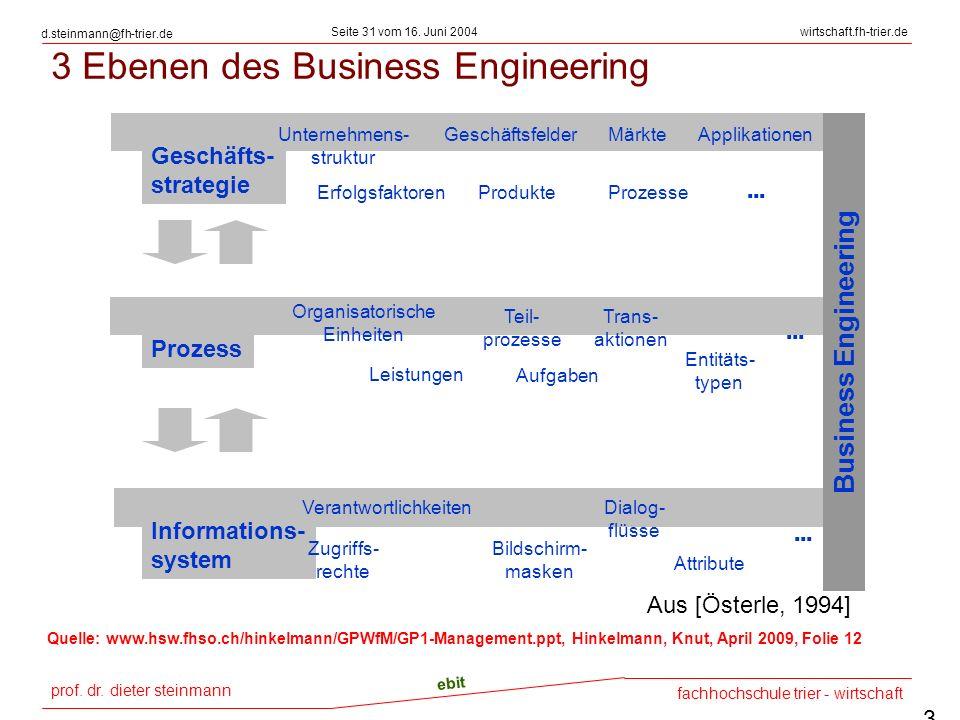 3 Ebenen des Business Engineering
