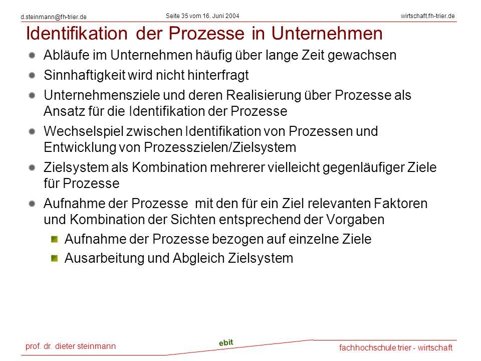 Identifikation der Prozesse in Unternehmen