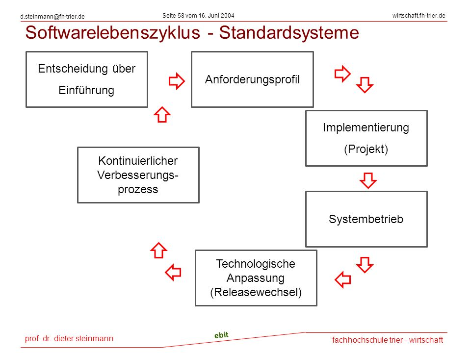 Softwarelebenszyklus - Standardsysteme