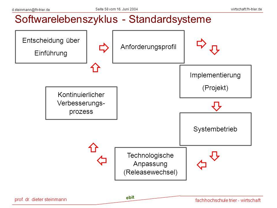 Softwarelebenszyklus - Standardsysteme