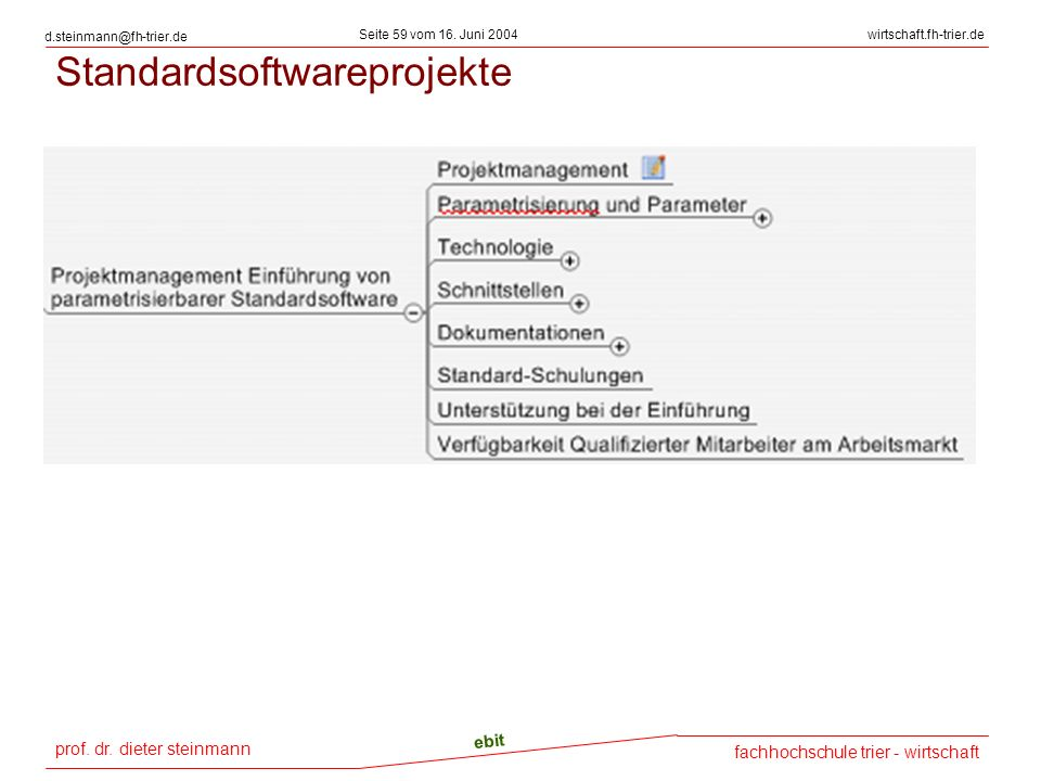 Standardsoftwareprojekte