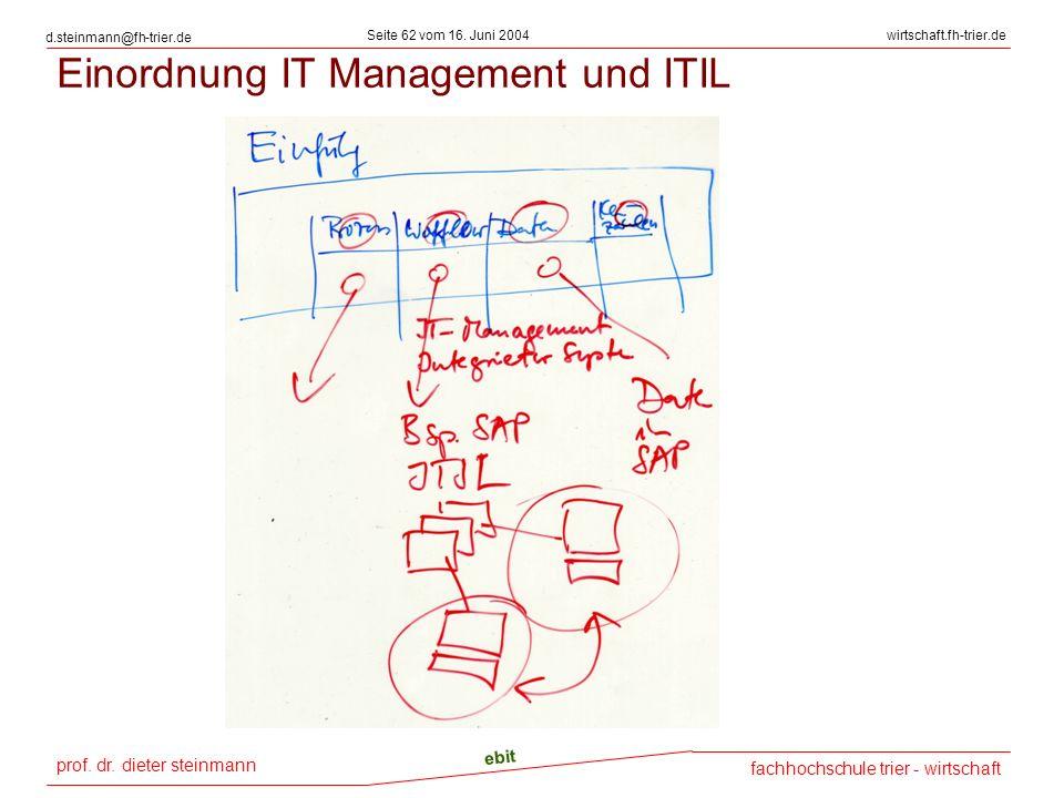 Einordnung IT Management und ITIL